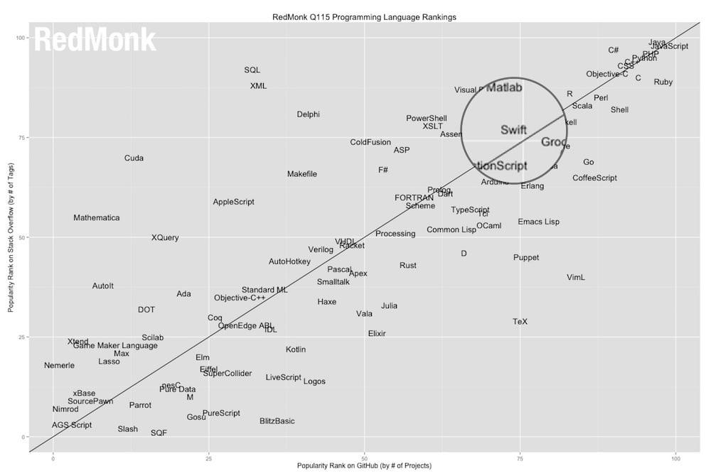 ranking-lenguaje-programacion-swift-howpple