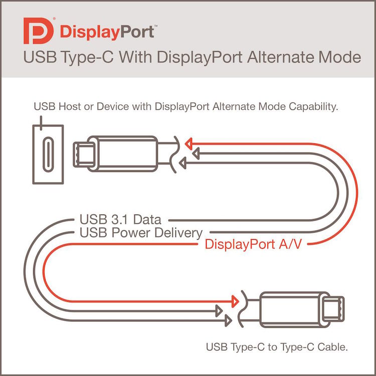 displayport usb-c