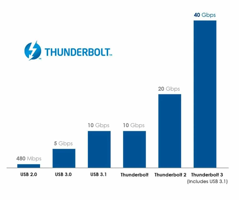 Thunderbolt 3 Velocidades-Howpple