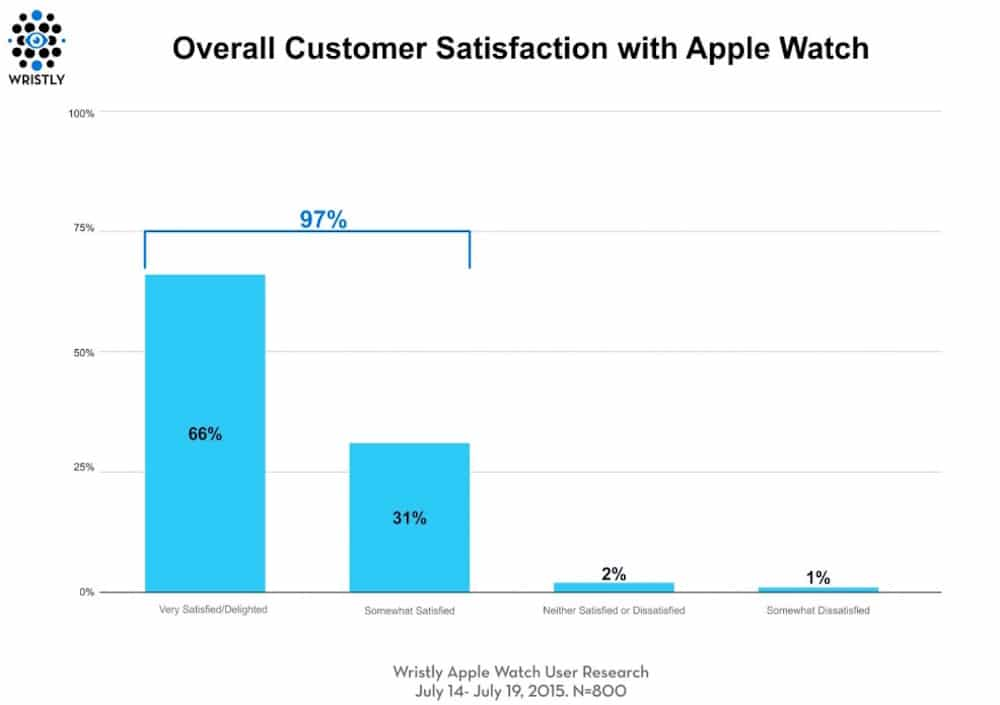 Apple Watch nivel satisfaccion 2