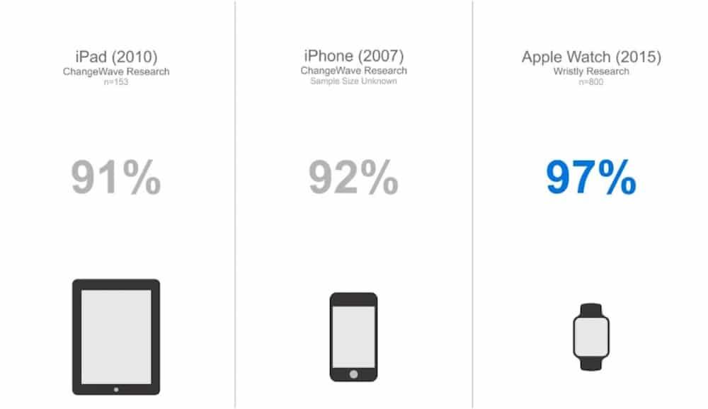 Apple Watch nivel satisfaccion
