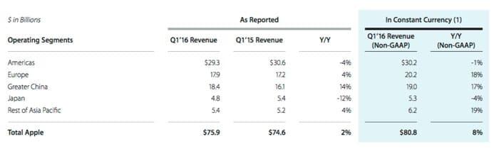 Apple Resultados financieros 2016