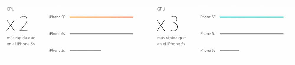 Potencia iPhone SE