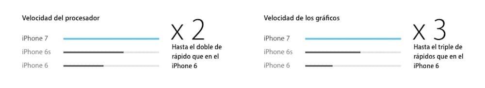 potencia-iphone-7-howpple