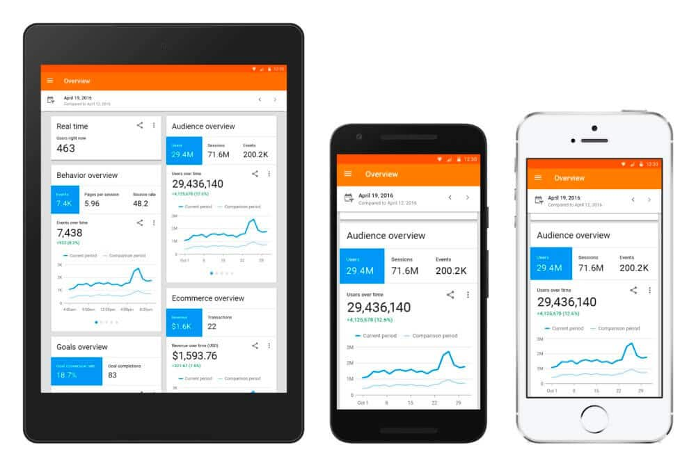 Google lanza Analytics para iOS