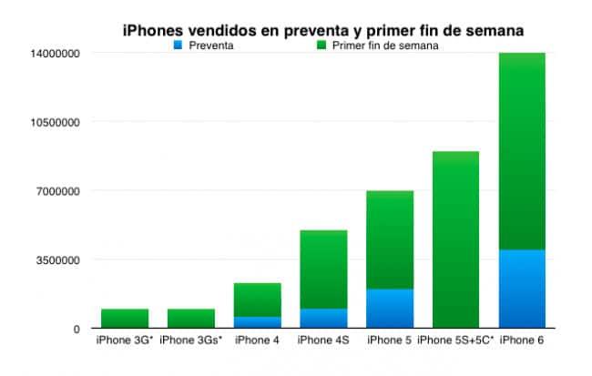 Evolución ventas lanzamiento iPhone 6