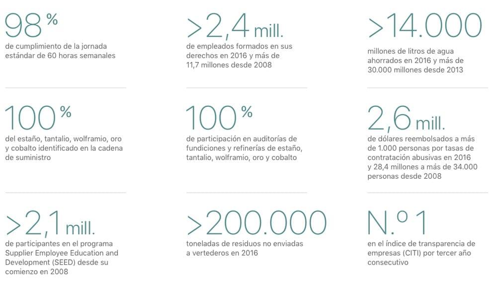 Informe anual de Apple de responsabilidad a proveedores 2017