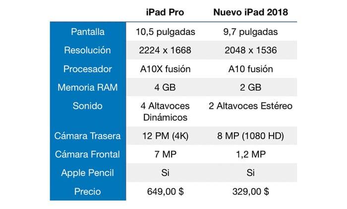 Tabla de diferencias del Nuevo iPad 2018 y el iPad Pro