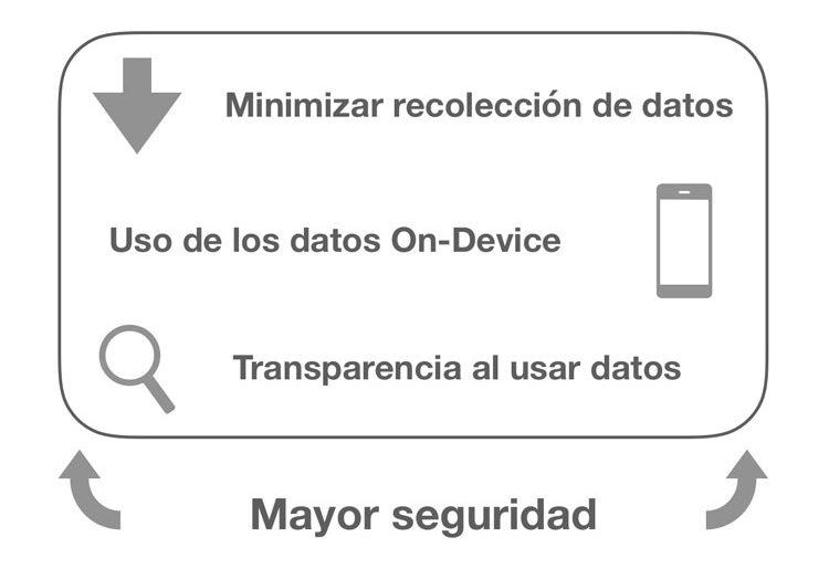 GDPR y Privacidad Apple
