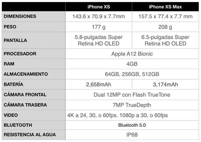 Comparativa iPhone XS vs iPhone XS Max